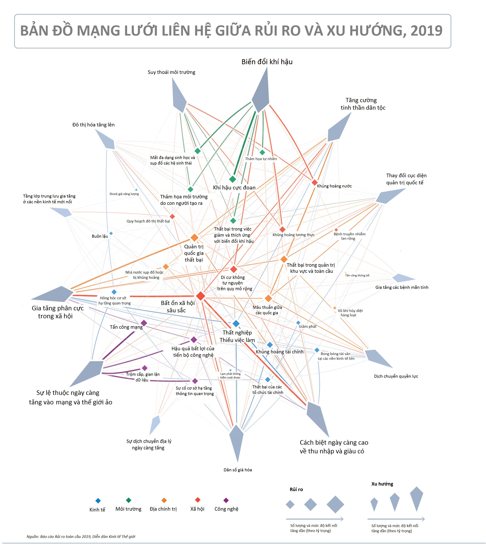 Mối liên hệ giữa rủi ro và xu hướng | Nguồn: WEF 2019
