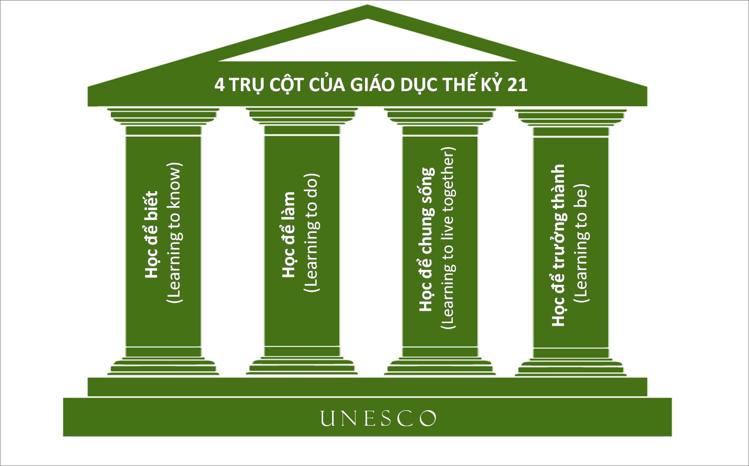 Bốn trụ cột học tập của UNESCO cho thế kỷ 21