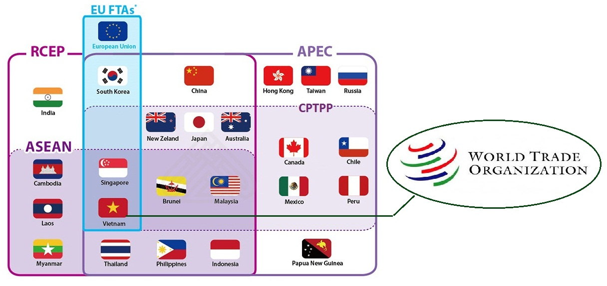 Một vài mối quan hệ về thương mại dịch vụ của Việt Nam