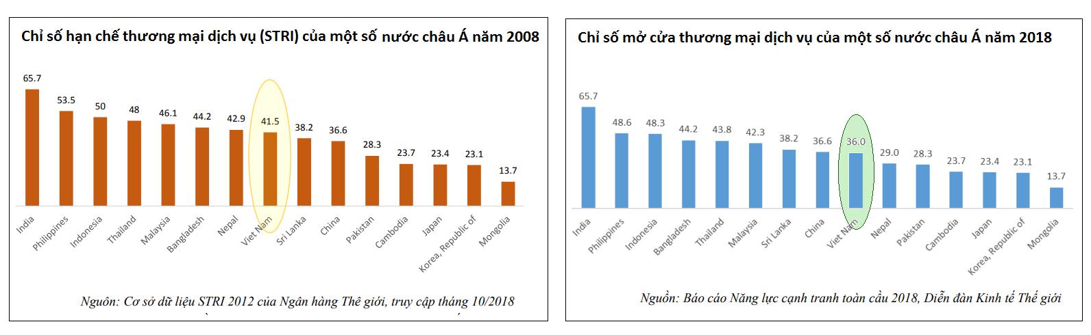 Các chỉ số vè mức độ tự do hóa thương mại dịch vụ của Việt Nam năm 2008 và 2018