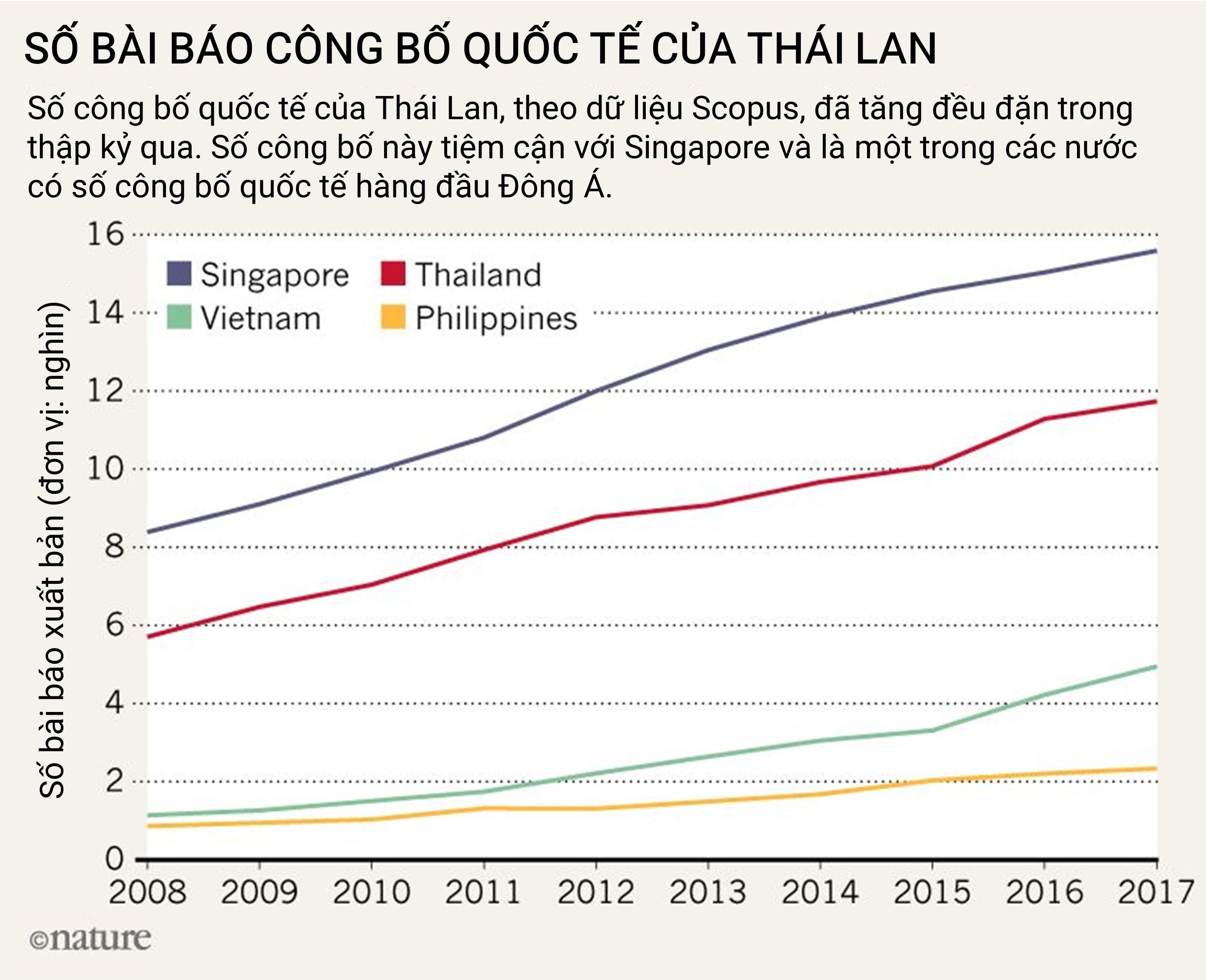 Số bài báo công bố quốc tế của Thái Lan trong 10 năm. Ảnh: Nature