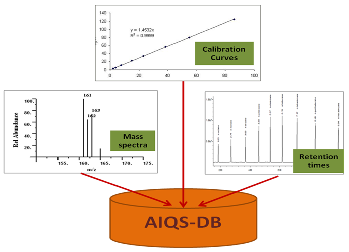 Hình 1: Cấu tạo hệ thống AIQS-DB.