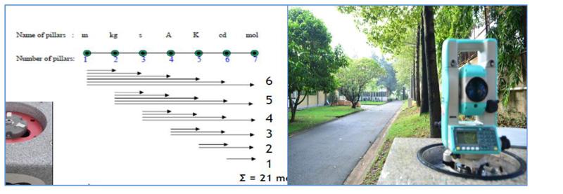 Hình 5: Sơ đồ kiểm tra khoảng cách của máy toàn đạc