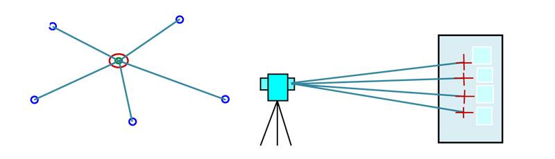 Hình 6: Sơ đồ kiểm tra góc của máy kinh vĩ hoặc toàn đạc