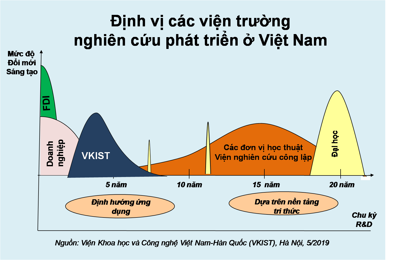 Định vị hoạt động R&D của Việt Nam | Nguồn: VKIST