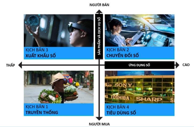 4 Kịch bản cho nền kinh tế số Việt Nam | Nguồn: CSIRO