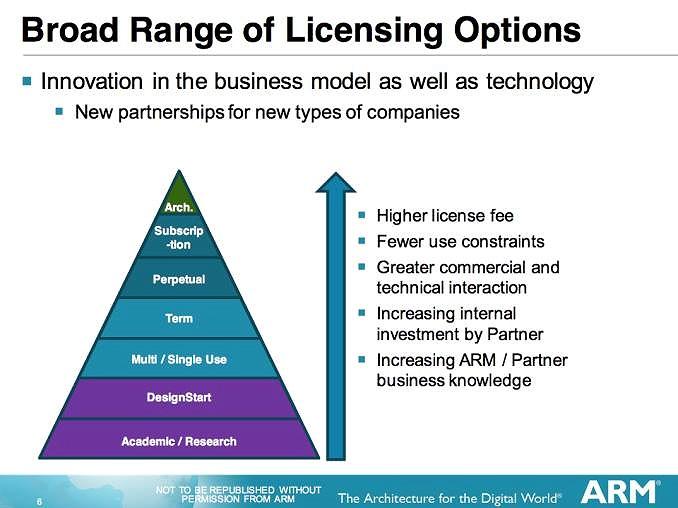 Thế giới di động của chúng ta phụ thuộc phần lớn vào ARM hay các tài sản trí tuệ (IP) mà ARM sở hữu,