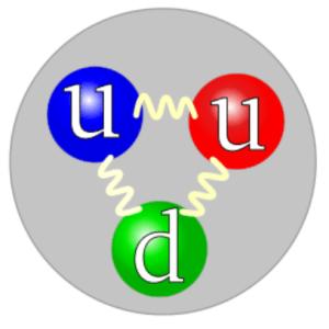 Minh họa một proton gồm hai quark u và một quark d.