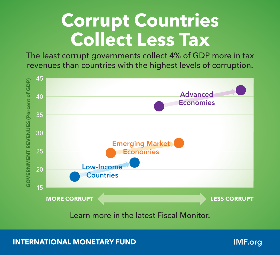 Mức doanh thu thuế của các quốc gia khác nhau tỉ lệ tương ứng với mức độ tham nhũng | Ảnh: IMF