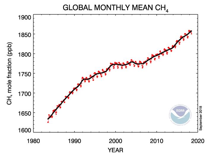 Nồng độ khí methane trong khí quyển. Ảnh: NOAA