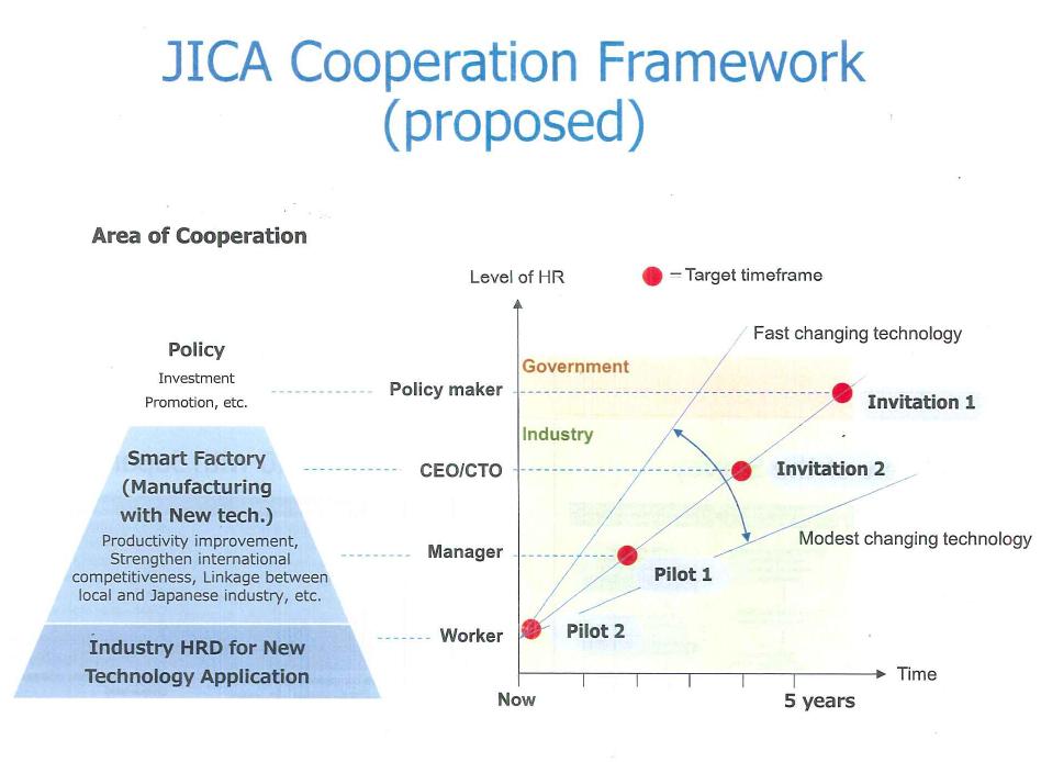 Khung hợp tác đề xuất của JICA trong Chương trình 4.0 ở Đông Nam Á  | Nguồn: JICA