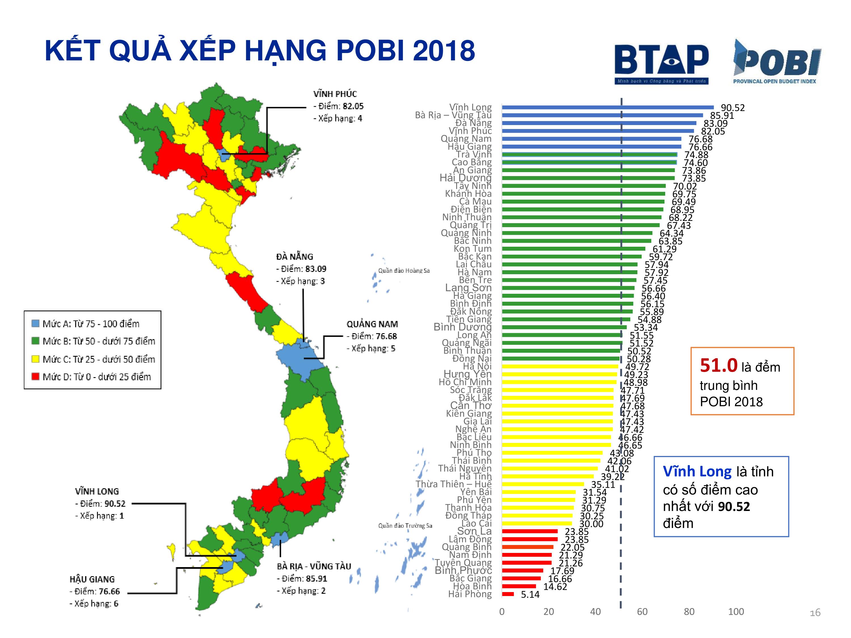 Kết quả chỉ số POBI của năm 2018 | Nguồn: Báo cáo POBI