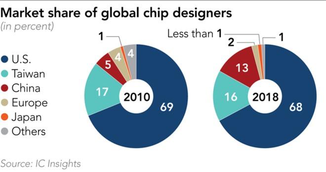 Chuyên gia chip của Trung Quốc: Nỗ lực tự sản xuất chip sẽ đi vào ngõ cụt nếu không được tiếp cận với công nghệ Mỹ - Ảnh 2.