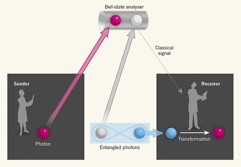 Cơ chế mà các nhà khoa học Nhật Bản sử dụng để dịch chuyển thông tin lượng tử. Ảnh: Nature.