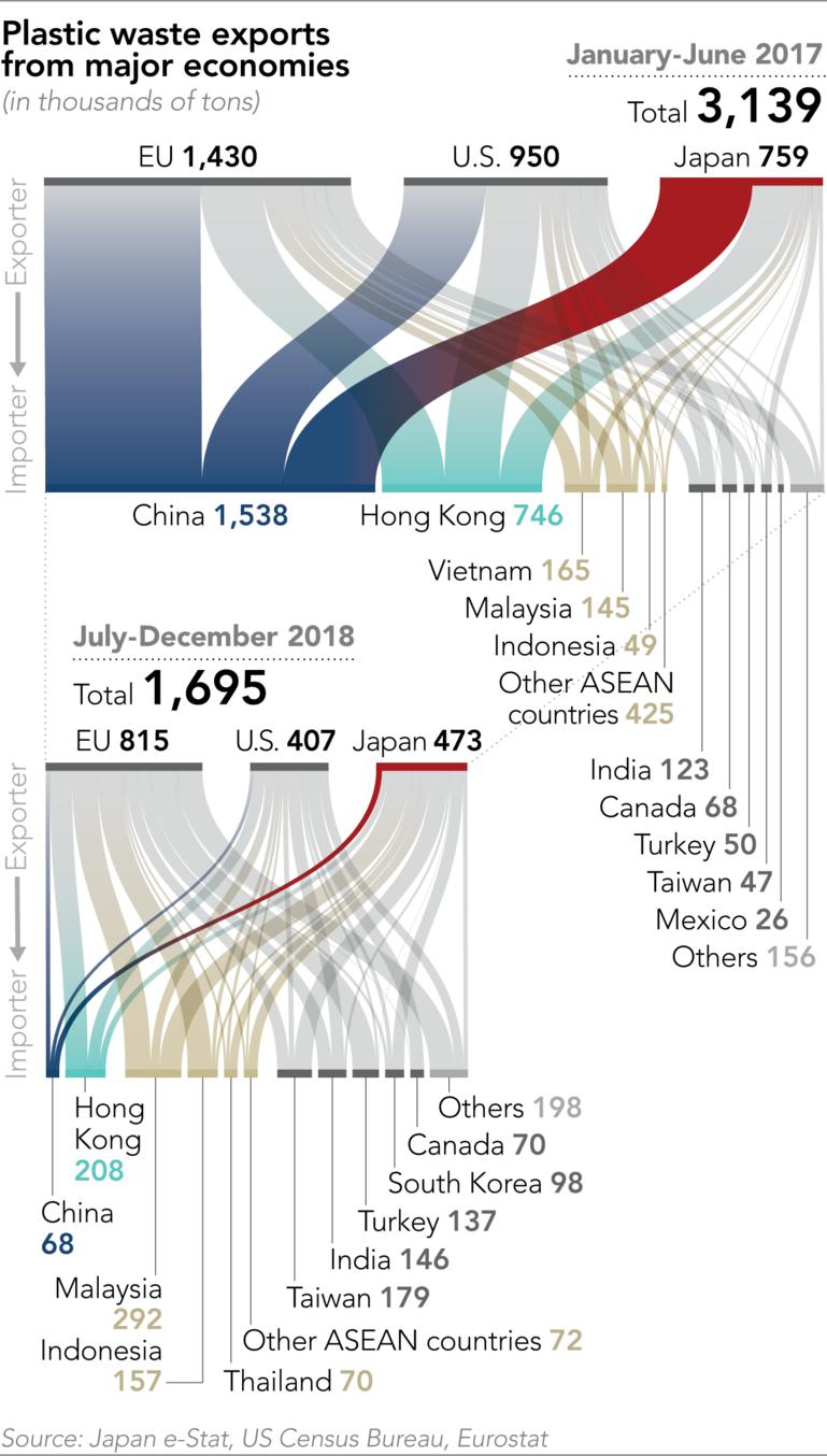 Các dòng xuất khẩu rác thải nhựa từ EU, Mỹ và Nhật Bản | Ảnh: Nikkei Asian Review