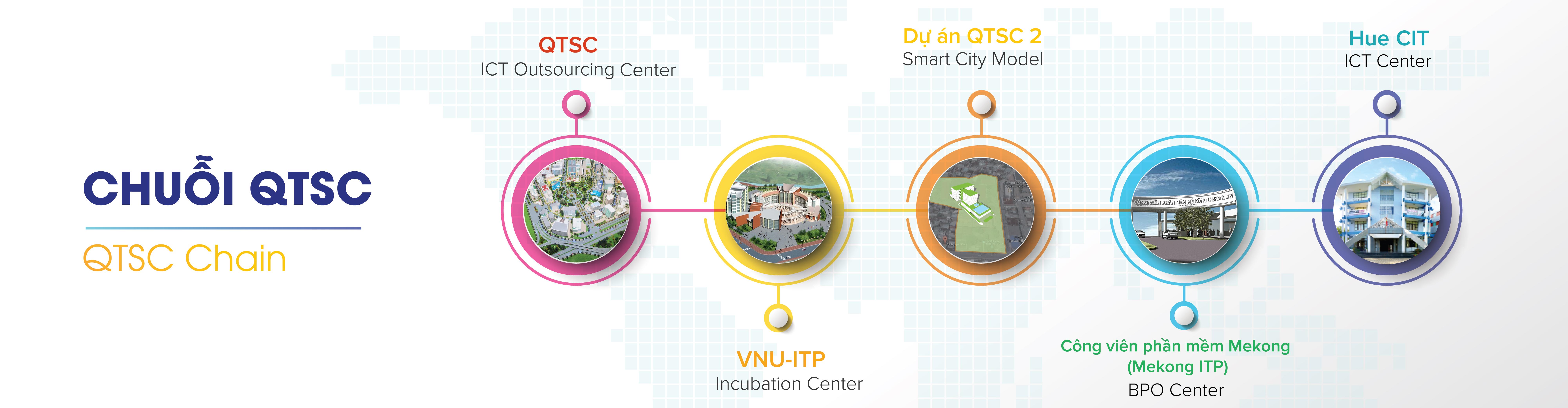 Các cấu phần trong Chuỗi Công viên phần mềm Quang Trung   Ảnh: QTSC