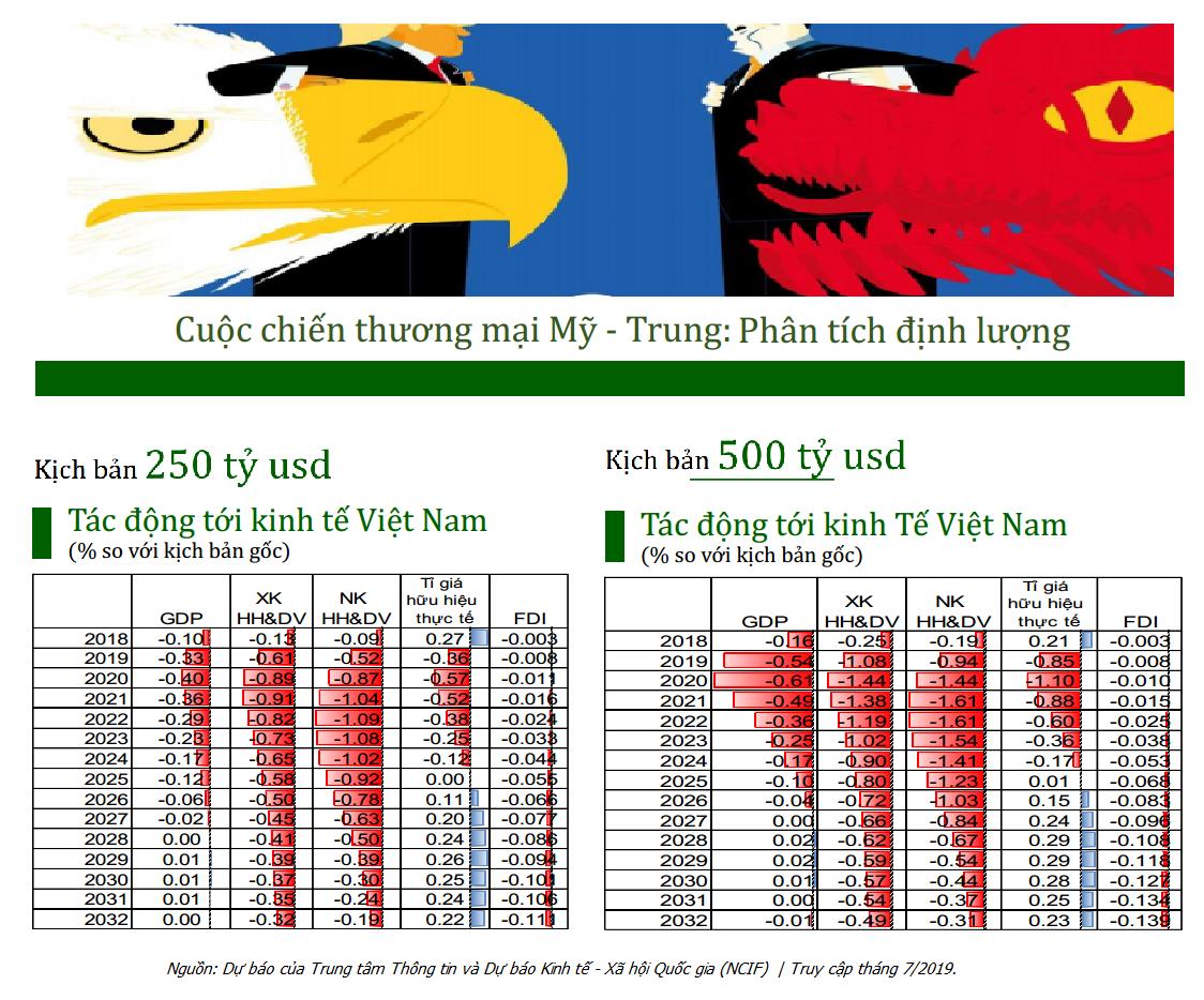 Tác động định lượng của cuộc chiến thương mại Mỹ-Trung tới kinh tế Việt Nam | Nguồn: NCIF