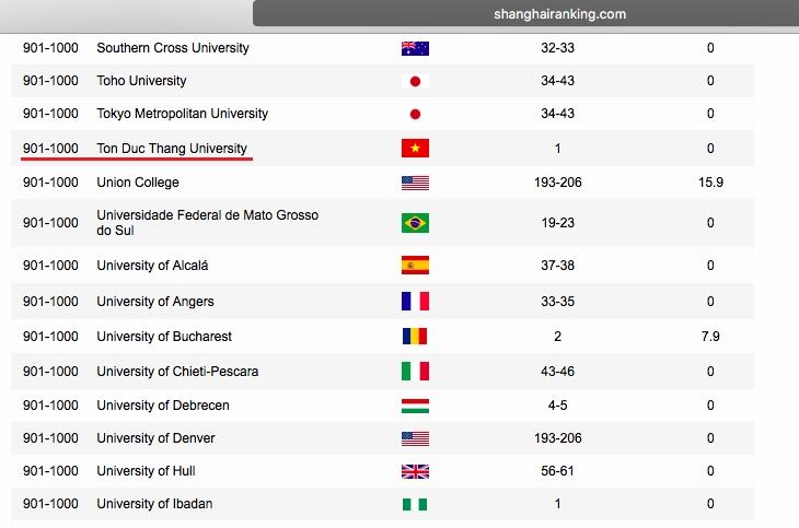 Đại học Tôn Đức Thắng là trường đại học đầu tiên của Việt Nam lọt vào bảng xếp hạng của ARWU. Ảnh: Shanghairanking.
