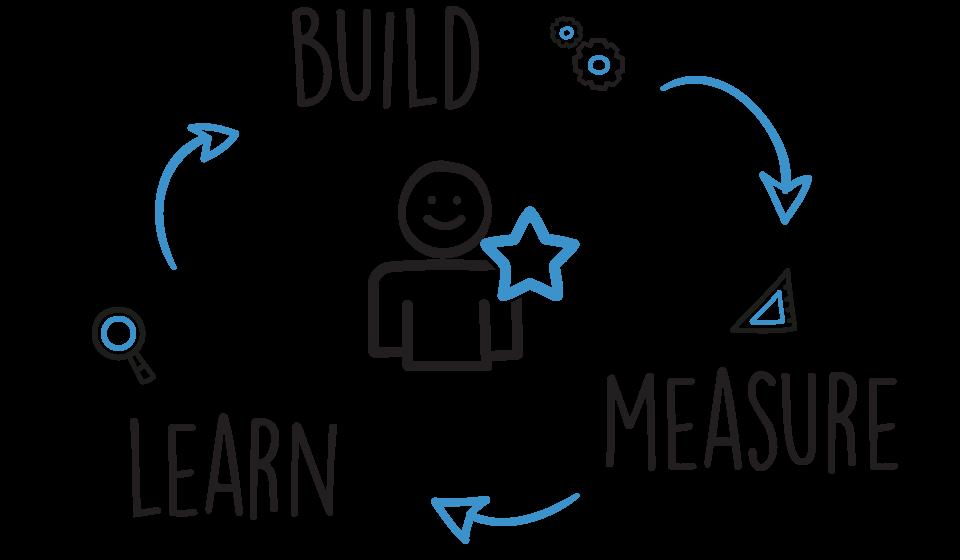 Quá trình khởi nghiệp tinh gọn, bao gồm một vòng lặp khép kín của Build (xây dựng), Measure (đo lường) và Learn (học hỏi) cứ lặp lại và lặp lại.