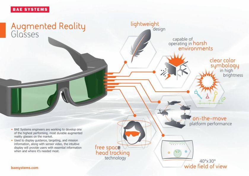 Infographic về loại kính AR của BAE Systems.