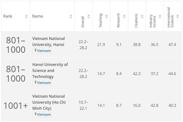 Thứ hạng các đại học Việt Nam trong bảng xếp hạng THE. Ảnh: Times Higher Education.