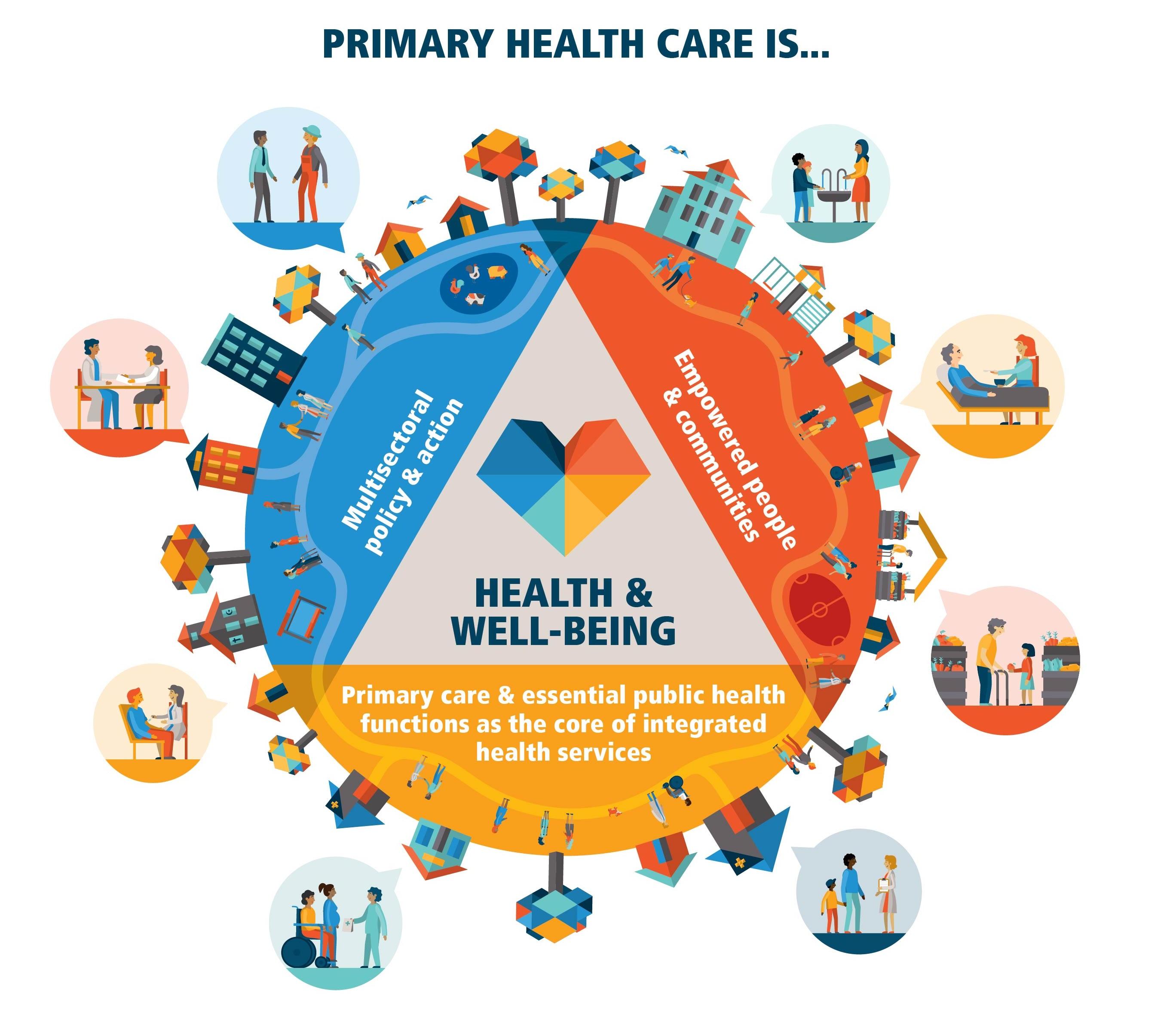Chăm sóc sức khỏe ban đầu (Primary Health Care)
