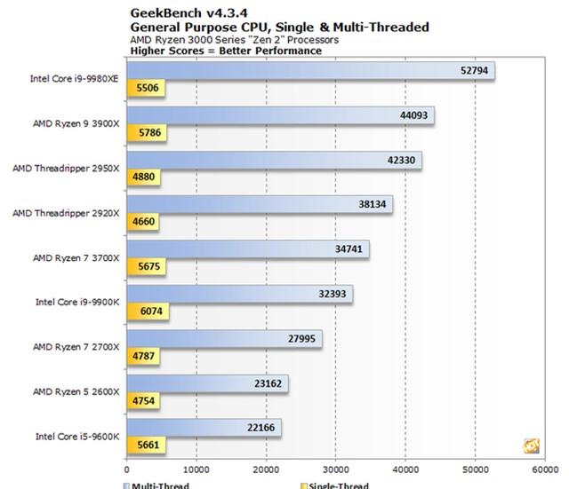 Intel giảm giá tới 50% dòng Core i9 mới: Chấp nhận lãi ít, quyết chơi khô máu đến cùng bằng chính chiến thuật của AMD - Ảnh 3.
