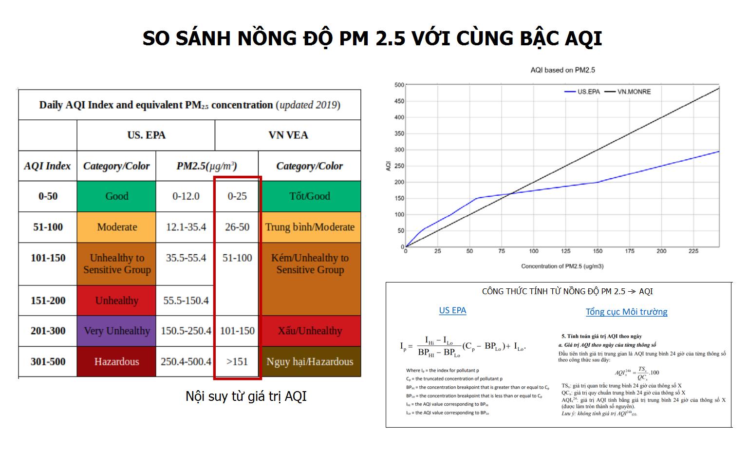 Sự khác nhau trong cách tính AQI về PM2.5 giữa Mỹ và Việt Nam. Cần lưu ý thang màu và khoảng cảnh báo nguy cơ của 2 nước cũng không hoàn toàn tương đồng. Ảnh: Nguyễn Thanh Bình.