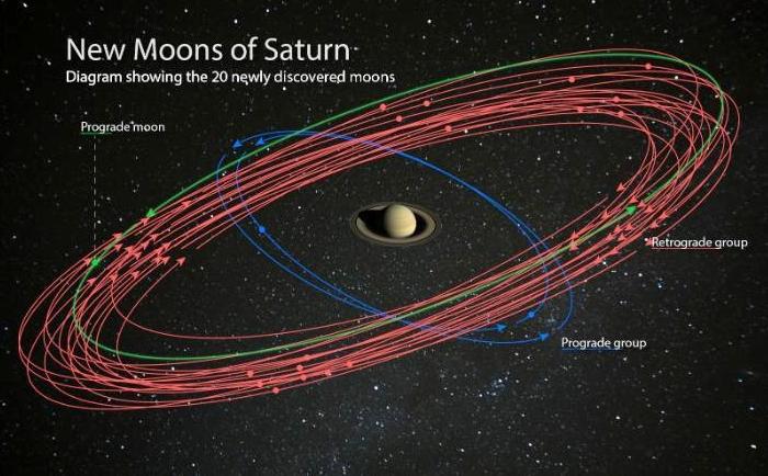 Quỹ đạo quay của 20 mặt trăng mới quanh sao Thổ. Ảnh: UPI.