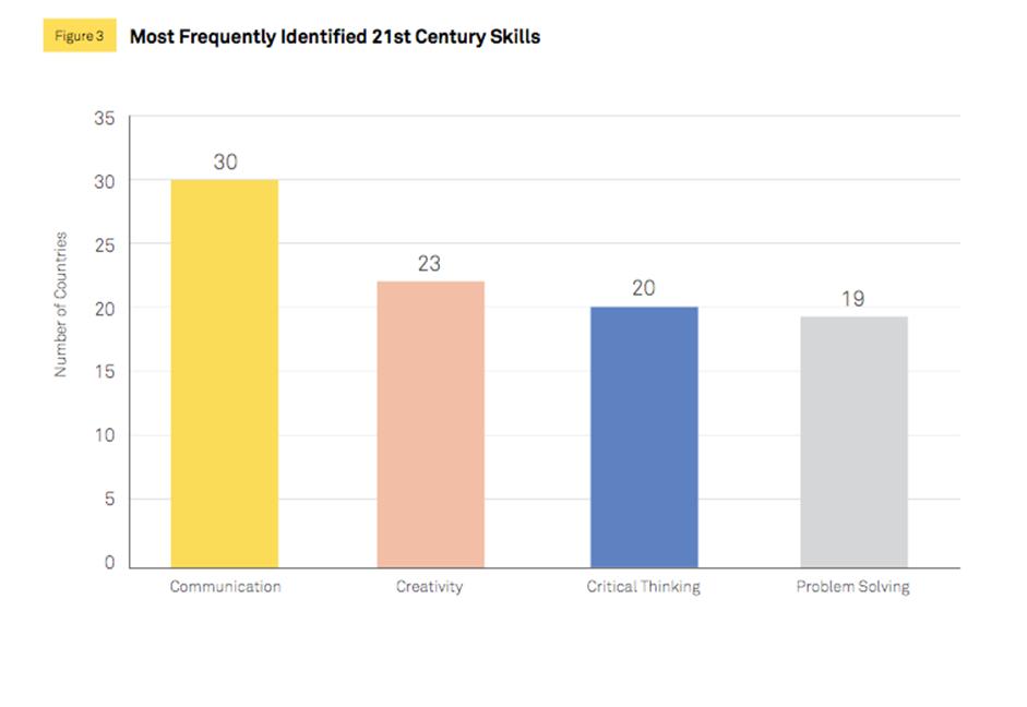 Những kỹ năng của thế kỷ 21 được nhiều nước xác nhận nhất: Giao tiếp; Sáng tạo; Tư duy phản biện; Giải quyết vấn đề. Nguồn: Trung tâm Giáo dục Toàn cầu tại Viện Brookings