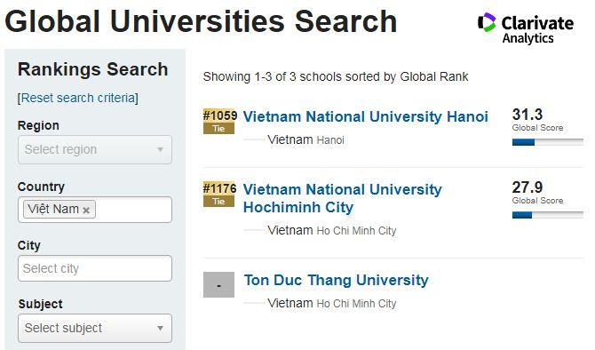 Các trường đại học Việt Nam trong bảng xếp hạng Best Global Universities 2020. Ảnh: U.S. News & World Report.