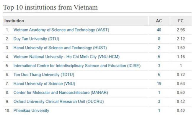 Các cơ sở giáo dục đại học và các viện nghiên cứu của Việt Nam có tên trong top 10 của Bảng xếp hạng