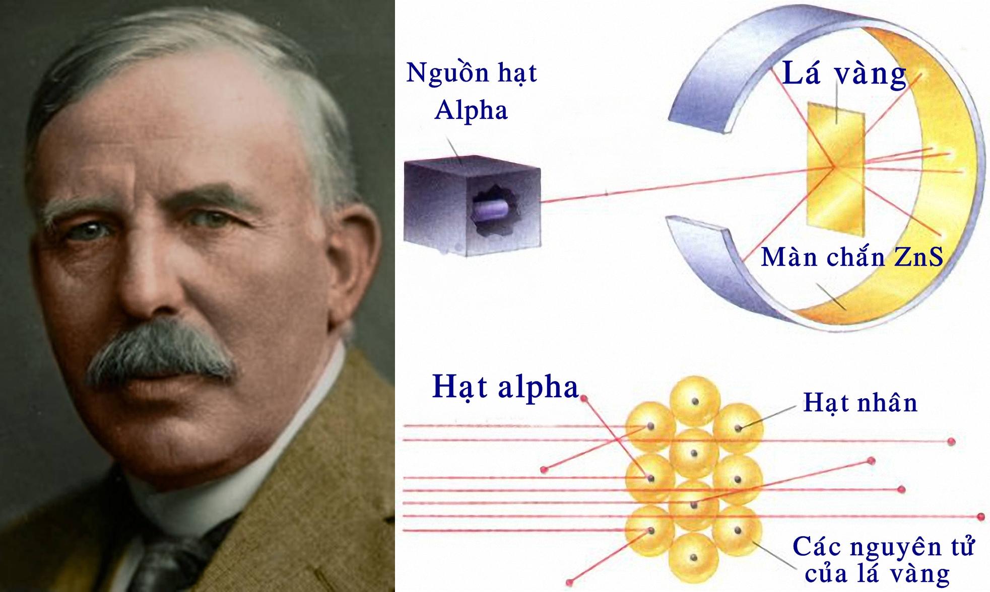 Ernest Rutherford và thí nghiệm tán xạ hạt alpha. Ảnh: Biography.