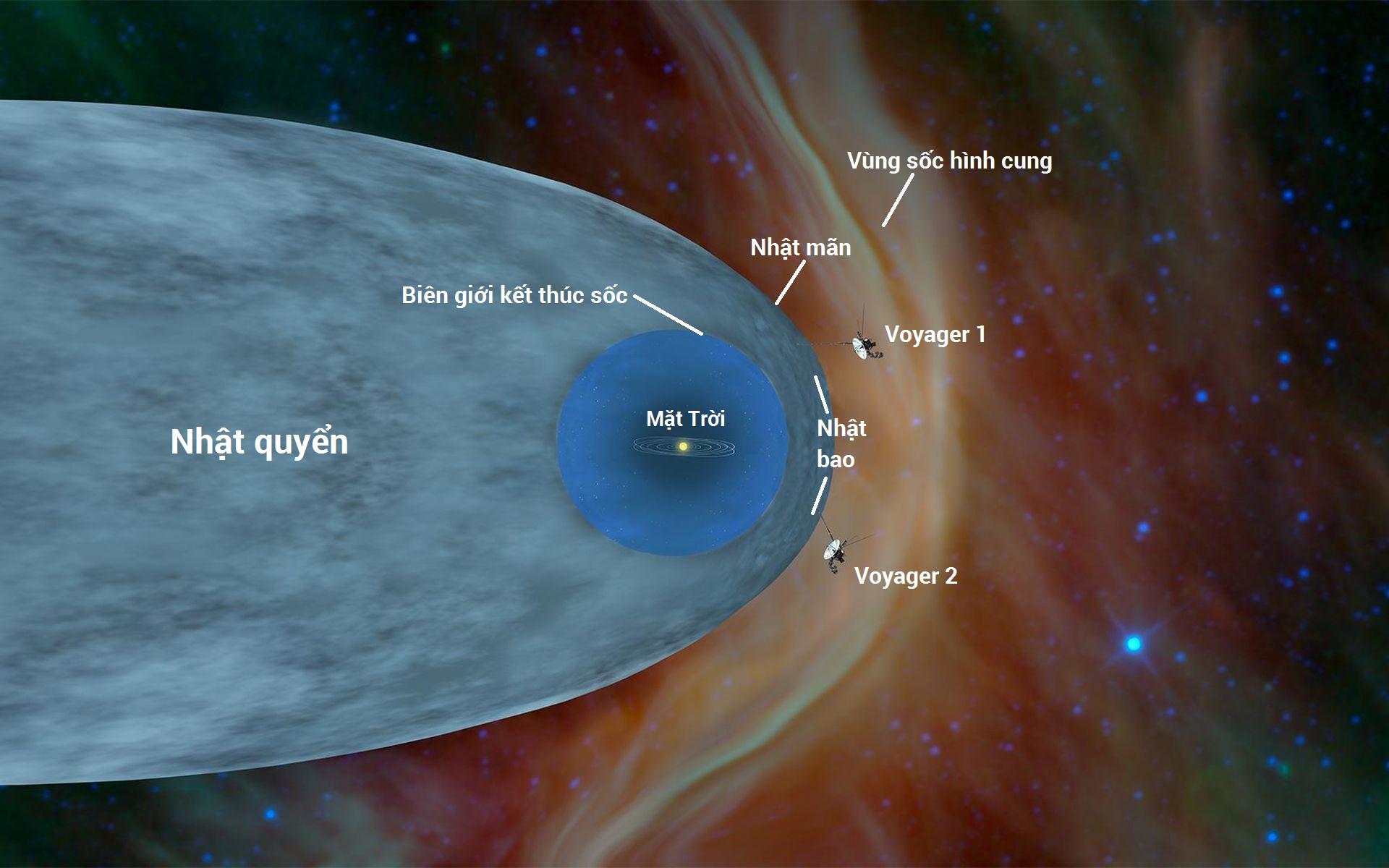 Minh họa vị trí tương đối của hai tàu Voyager 1 and Voyager 2 so với nhật quyển, hay là bong bóng hạt và từ trường tạo ra bởi Mặt trời. Cả hai tàu Voyager đều giờ ở ngoài nhật quyển, ở một khu vực gọi là không gian liên sao, hay không gian giữa các ngôi sao. Nguồn: NASA/JPL-Caltech.