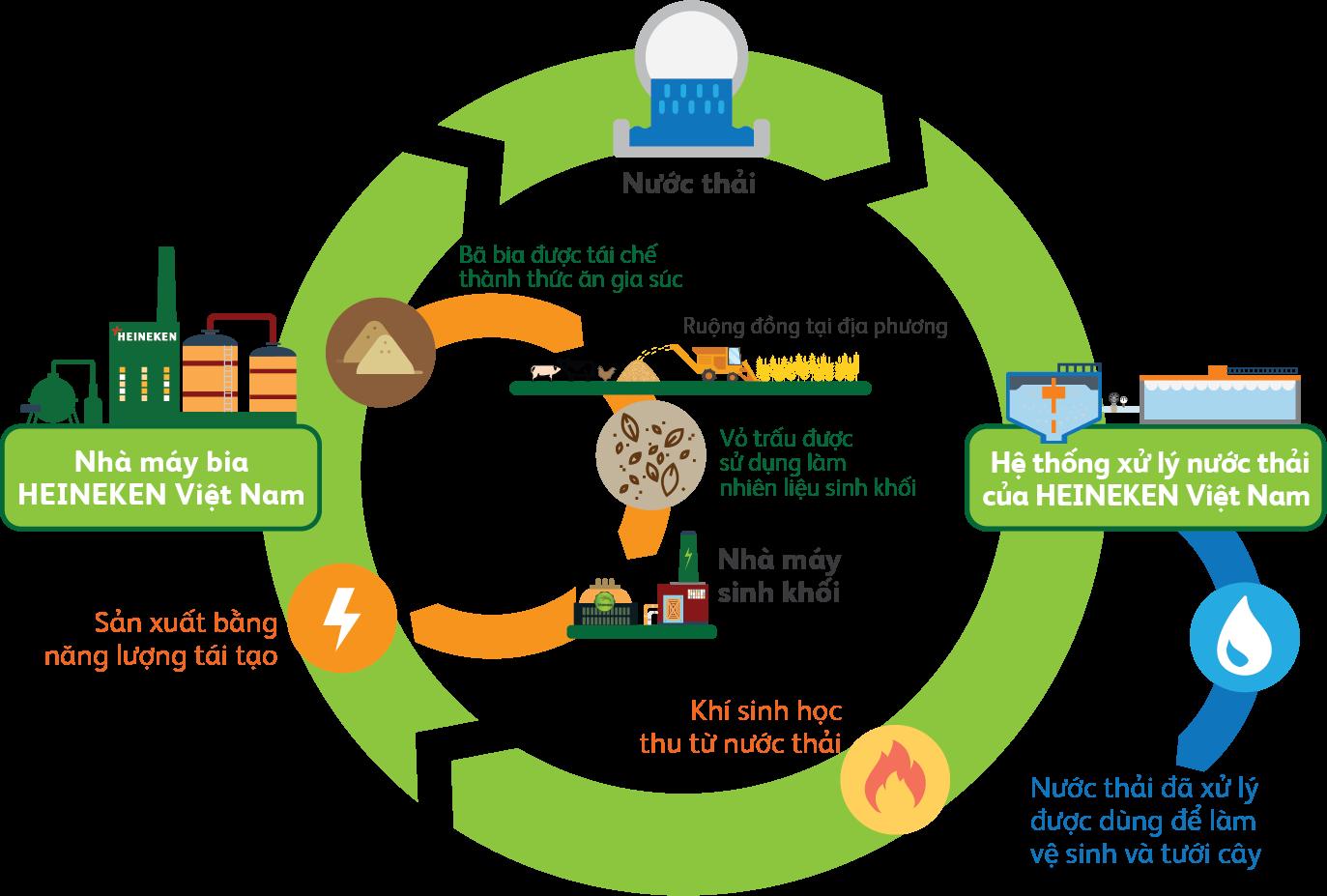 Một mô hình được HEINEKEN giới thiệu tại Hội nghị toàn quốc về Phát triển bền vững năm 2019. (Nguồn: báo cáo tại Hội nghị của HEINEKEN)