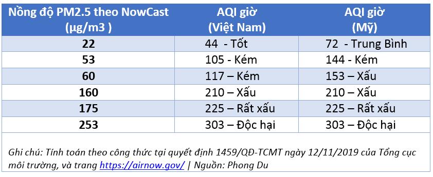 Khác biệt trong tính toán Chỉ số Chất lượng không khí AQI của Việt Nam và Mỹ
