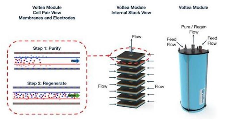 Cấu trúc modul của công nghệ CDI    Ảnh: ĐHQ