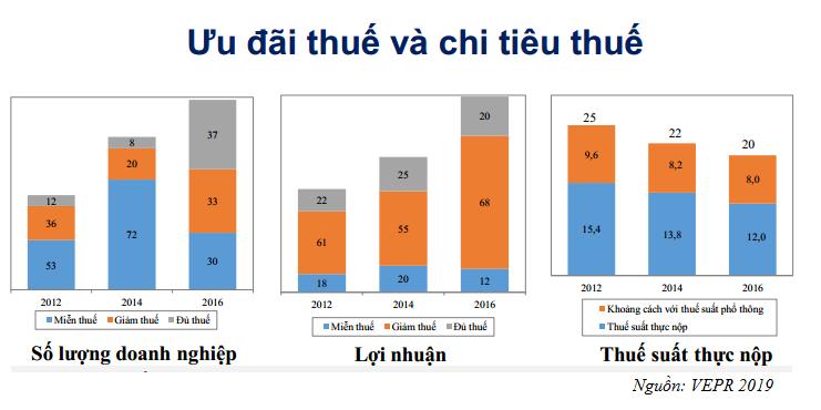 Chi tiêu thuế đối với thuế thu nhập doanh nghiệp của Việt Nam | Ảnh: VEPR