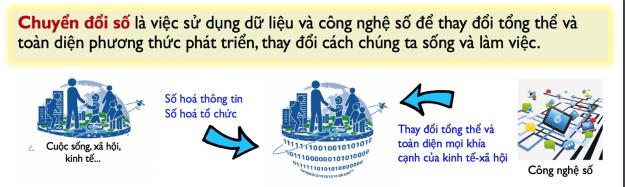 Hình 1. Chuyển đổi số thực hiện trên hạ tầng kết nối không gian vật lý- số.