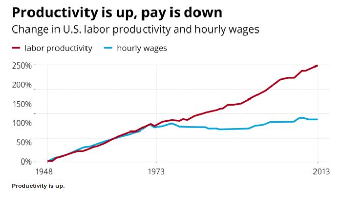 Tại các nước tiên tiến nhất như Mỹ, trong lúc năng suất tăng thì tiền lương lại có xu hướng giảm. Ảnh: AP.