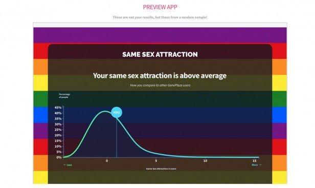 Ứng dụng chỉ ra mức độ hấp dẫn đồng giới của người dùng
