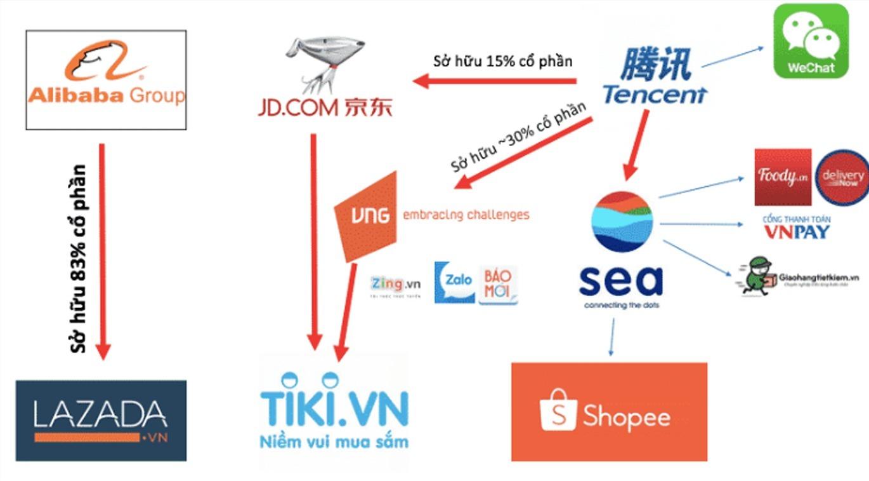 Toàn cảnh bức tranh Thương mại điện tử Việt Nam với sự xuất hiện của rất nhiều các tên tuổi lớn của thế giới đằng sau các thương hiệu trong nước.
