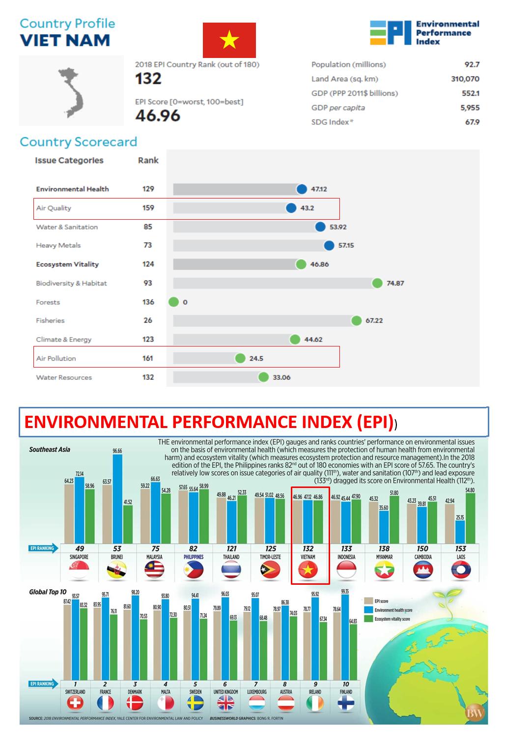 Chỉ số Năng lực quản lý Môi trường (EPI) của Việt Nam năm 2018 và tương quan với một số quốc gia