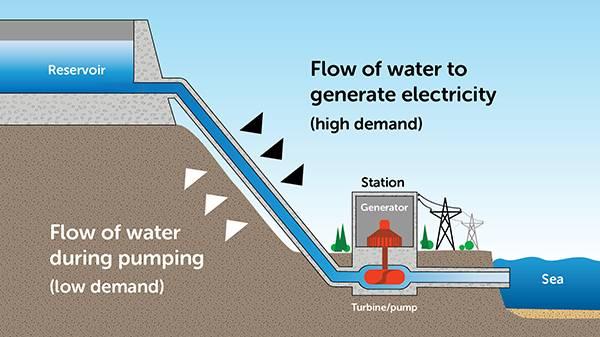 Nguyên lý hoạt động của hệ thống bơm thủy điện tích năng. Ảnh: Wikipedia.