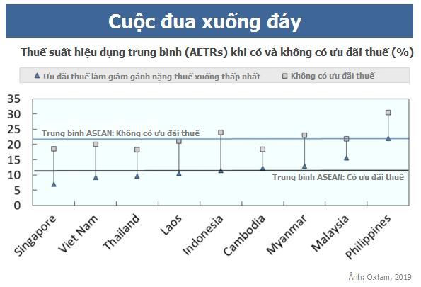 Việt Nam đang là nước có mức thuế cho doanh nghiệp thấp nhất khu vực. Các nước ASEAN cần cùng nhau ngồi lại bàn bạc và tránh cuộc đua xuống đáy | Ảnh: Oxfam, 2019