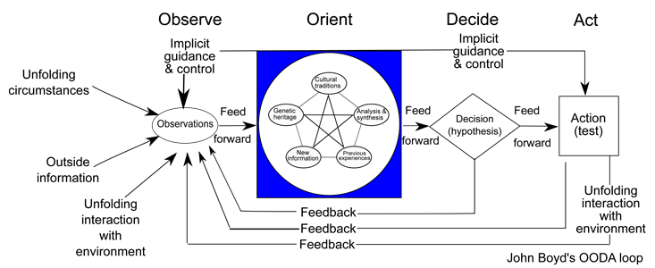 Mô hình vòng lặp OODA loop của John Boyd, chỉ dẫn phi công làm sao ra quyết định nhanh và tốt hơn đối thủ trong không chiến. Ảnh: Wikimedia.