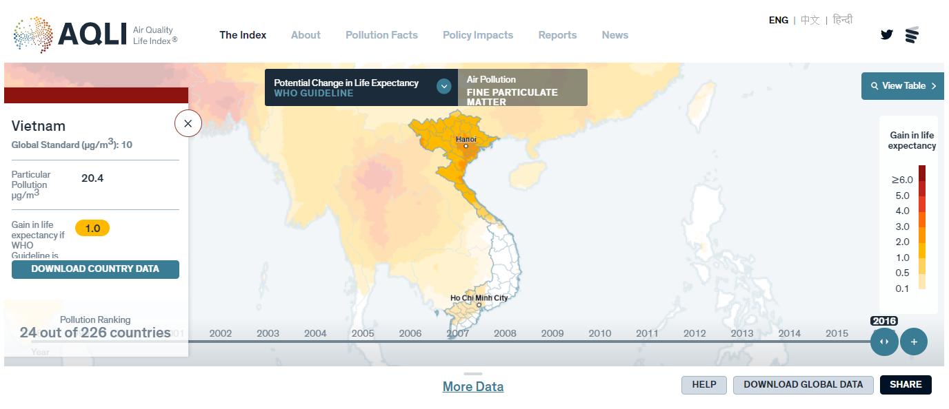 Số liệu năm 2016 cho thấy ô nhiễm không khí do bụi mịn làm giảm 1 năm tuổi thọ của Việt Nam | Ảnh: AQLI