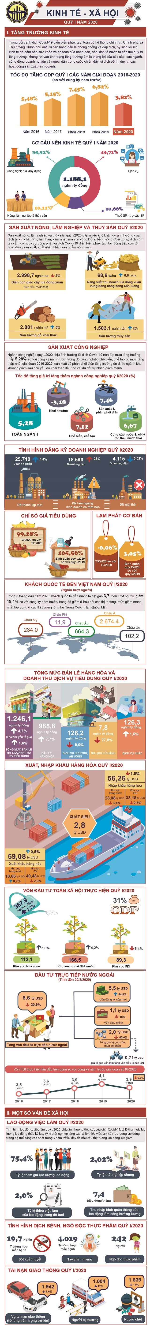 Số liệu thống kê kinh tế-xã hội quý I năm 2020   Nguồn: TCTK