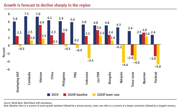 Dự báo của Ngân hàng Thế giới về triển vọng tăng trưởng năm 2020