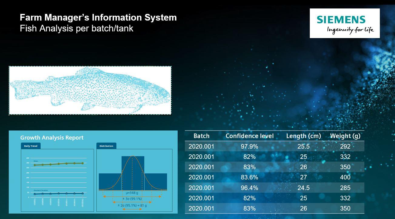 Nền tảng số hóa và hệ thống giám sát do Siemens phát triển. Ảnh: Siemens